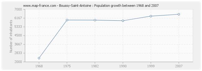 Population Boussy-Saint-Antoine