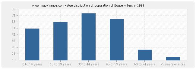 Age distribution of population of Boutervilliers in 1999