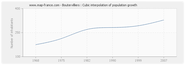 Boutervilliers : Cubic interpolation of population growth