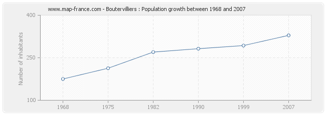 Population Boutervilliers