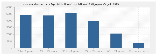 Age distribution of population of Brétigny-sur-Orge in 1999
