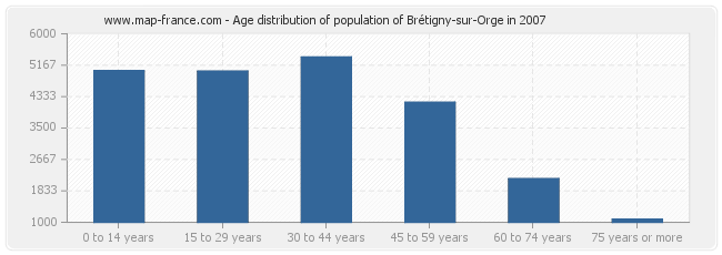 Age distribution of population of Brétigny-sur-Orge in 2007