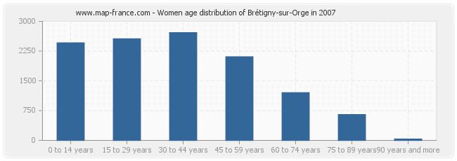 Women age distribution of Brétigny-sur-Orge in 2007