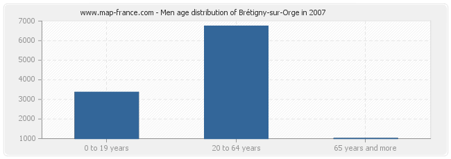 Men age distribution of Brétigny-sur-Orge in 2007
