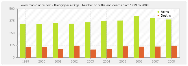 Brétigny-sur-Orge : Number of births and deaths from 1999 to 2008