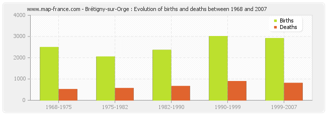 Brétigny-sur-Orge : Evolution of births and deaths between 1968 and 2007