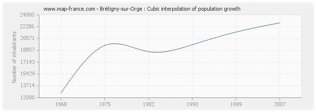 Brétigny-sur-Orge : Cubic interpolation of population growth