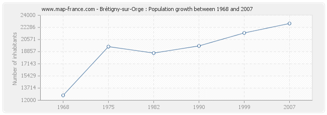 Population Brétigny-sur-Orge