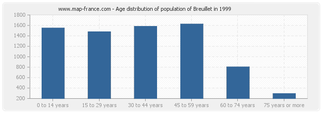 Age distribution of population of Breuillet in 1999