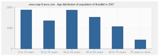 Age distribution of population of Breuillet in 2007