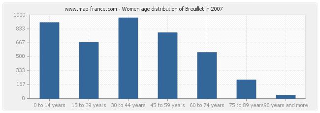Women age distribution of Breuillet in 2007