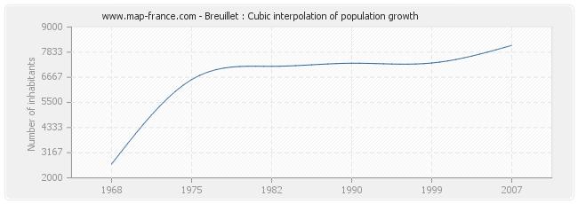Breuillet : Cubic interpolation of population growth