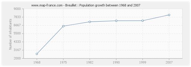 Population Breuillet