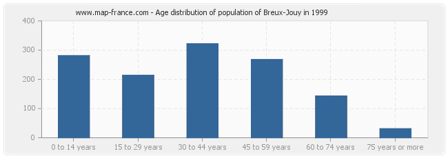 Age distribution of population of Breux-Jouy in 1999