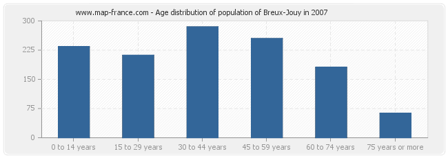 Age distribution of population of Breux-Jouy in 2007