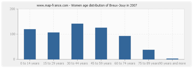 Women age distribution of Breux-Jouy in 2007