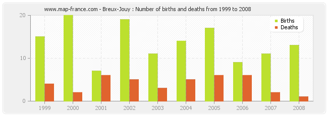 Breux-Jouy : Number of births and deaths from 1999 to 2008