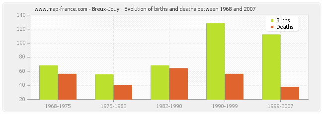 Breux-Jouy : Evolution of births and deaths between 1968 and 2007