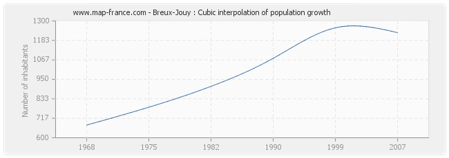 Breux-Jouy : Cubic interpolation of population growth