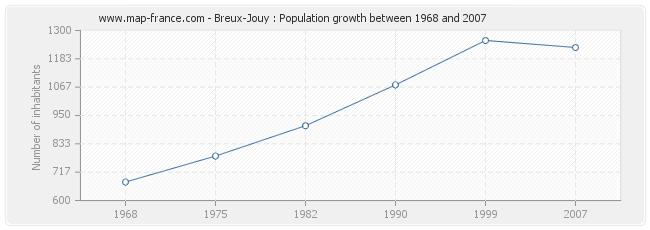 Population Breux-Jouy