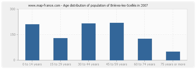Age distribution of population of Brières-les-Scellés in 2007
