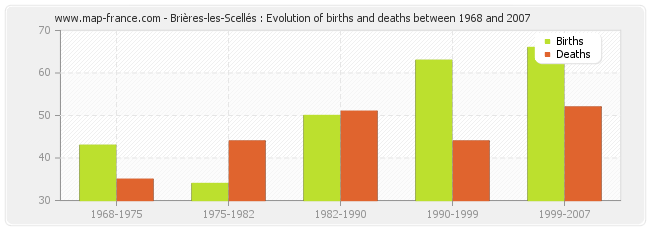 Brières-les-Scellés : Evolution of births and deaths between 1968 and 2007