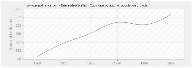 Brières-les-Scellés : Cubic interpolation of population growth