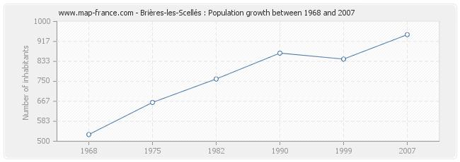 Population Brières-les-Scellés