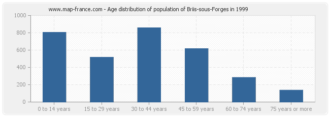 Age distribution of population of Briis-sous-Forges in 1999