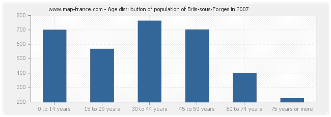 Age distribution of population of Briis-sous-Forges in 2007