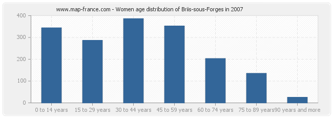 Women age distribution of Briis-sous-Forges in 2007
