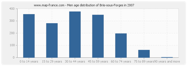 Men age distribution of Briis-sous-Forges in 2007