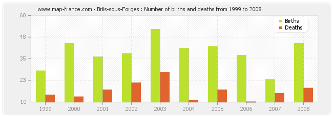 Briis-sous-Forges : Number of births and deaths from 1999 to 2008