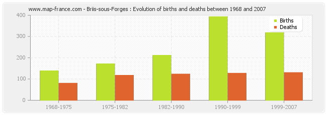 Briis-sous-Forges : Evolution of births and deaths between 1968 and 2007