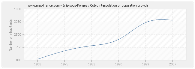 Briis-sous-Forges : Cubic interpolation of population growth