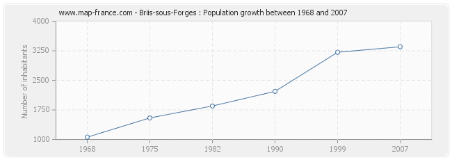 Population Briis-sous-Forges