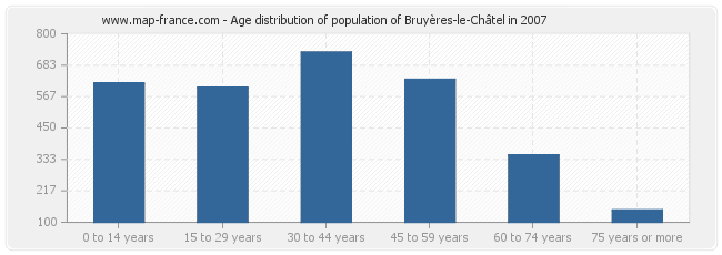 Age distribution of population of Bruyères-le-Châtel in 2007