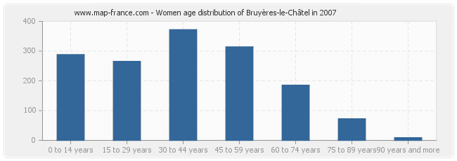 Women age distribution of Bruyères-le-Châtel in 2007