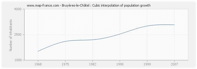 Bruyères-le-Châtel : Cubic interpolation of population growth