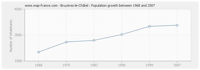 Population Bruyères-le-Châtel