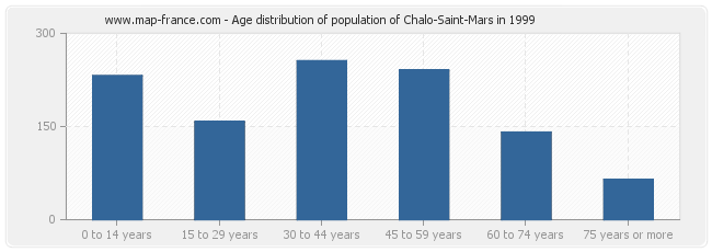 Age distribution of population of Chalo-Saint-Mars in 1999