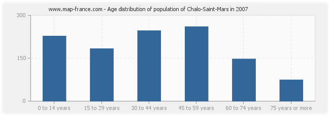 Age distribution of population of Chalo-Saint-Mars in 2007