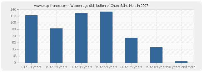 Women age distribution of Chalo-Saint-Mars in 2007