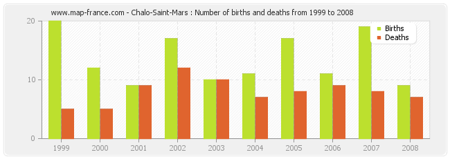 Chalo-Saint-Mars : Number of births and deaths from 1999 to 2008