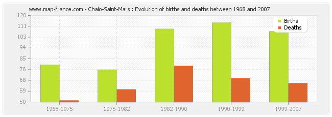Chalo-Saint-Mars : Evolution of births and deaths between 1968 and 2007