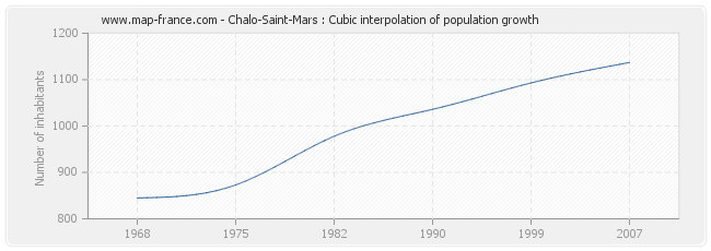 Chalo-Saint-Mars : Cubic interpolation of population growth