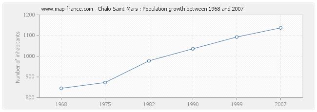 Population Chalo-Saint-Mars
