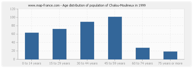 Age distribution of population of Chalou-Moulineux in 1999
