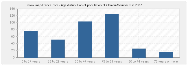 Age distribution of population of Chalou-Moulineux in 2007
