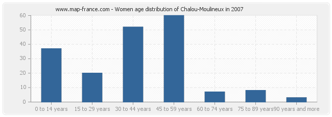 Women age distribution of Chalou-Moulineux in 2007